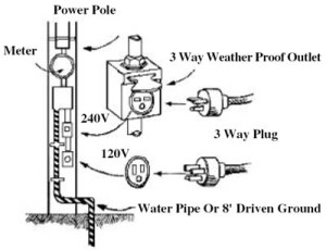 diagram showing difference between 120 volt and 240 volt outlets