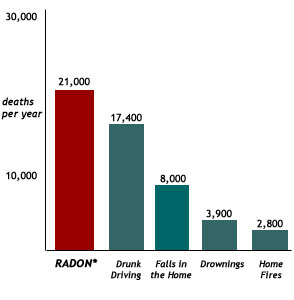 radon risk bar chart