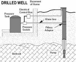 Drilled well diagram