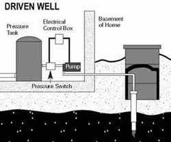 diagram of driven well